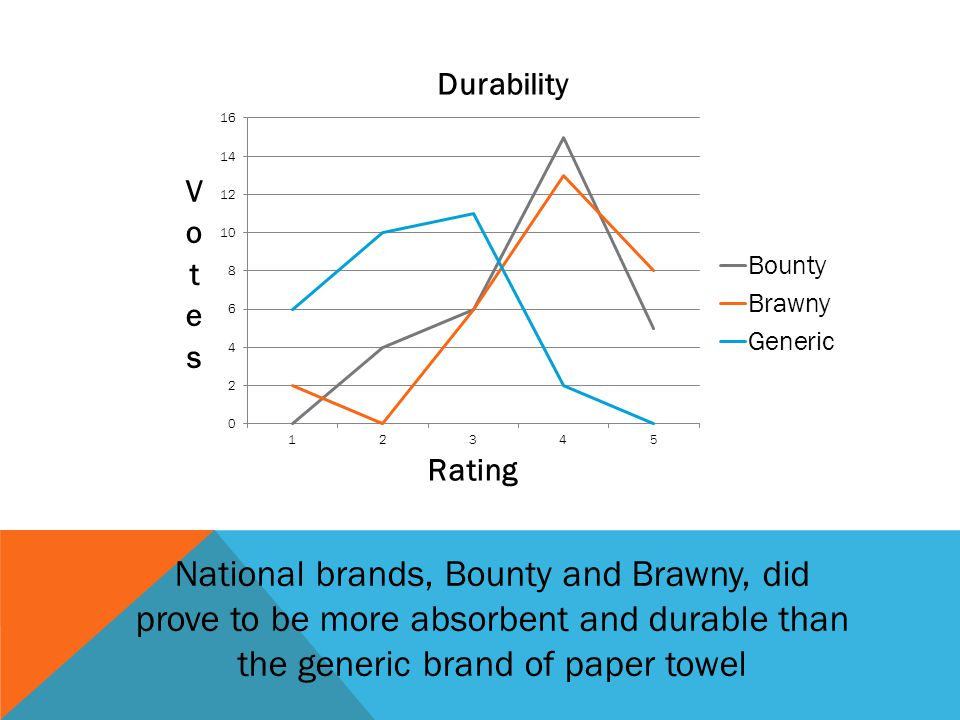 National brands, Bounty and Brawny, did prove to be more absorbent and durable than the generic brand of paper towel