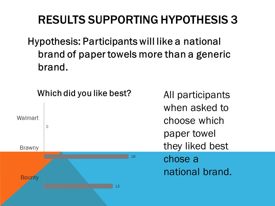 Results supporting Hypothesis 3