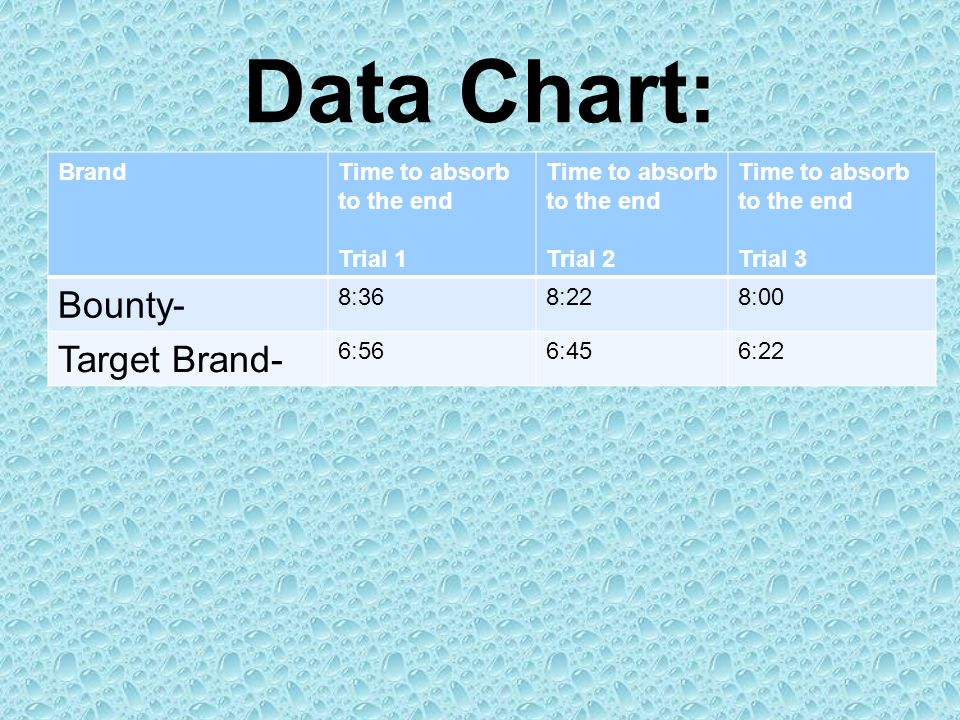 Data Chart: Bounty- Target Brand- Brand Time to absorb to the end