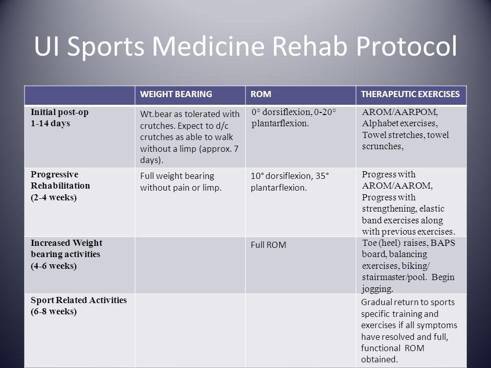 UI Sports Medicine Rehab Protocol