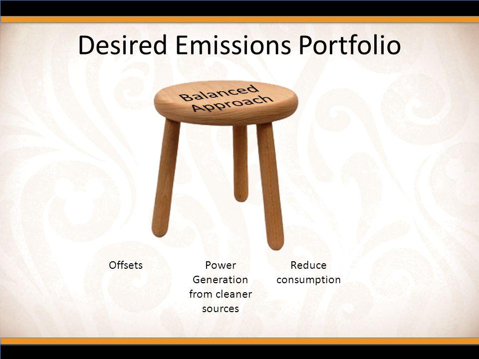 Desired Emissions Portfolio