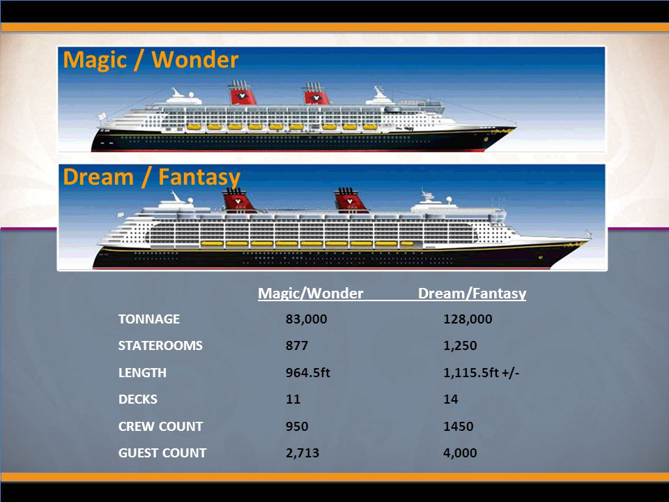 Magic / Wonder Dream / Fantasy Magic/Wonder Dream/Fantasy TONNAGE