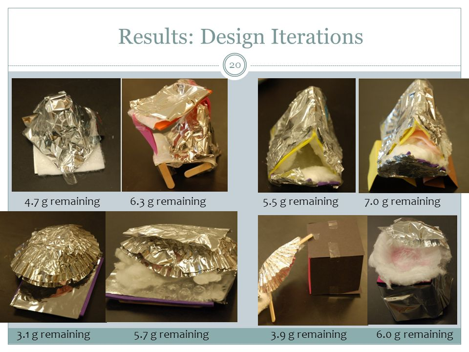 Results: Design Iterations