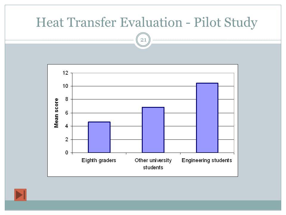 Heat Transfer Evaluation - Pilot Study