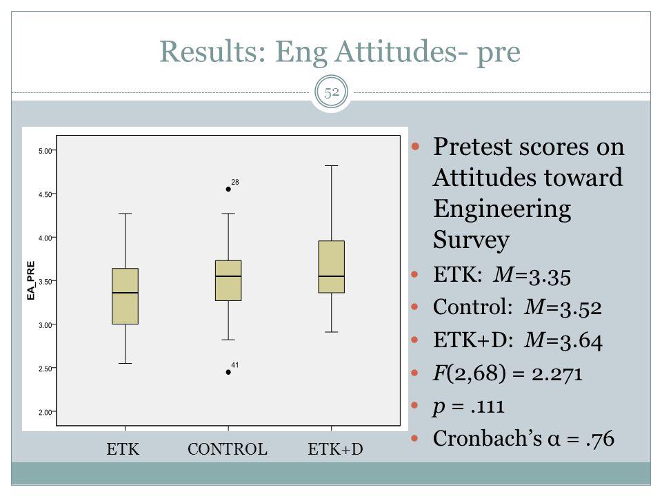 Results: Eng Attitudes- pre