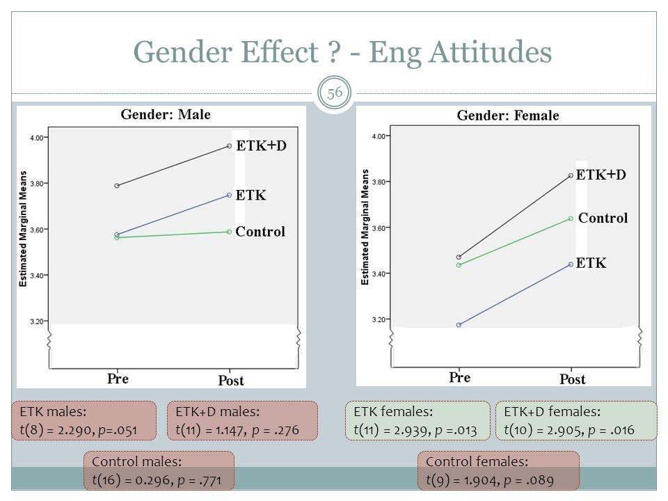 Gender Effect - Eng Attitudes