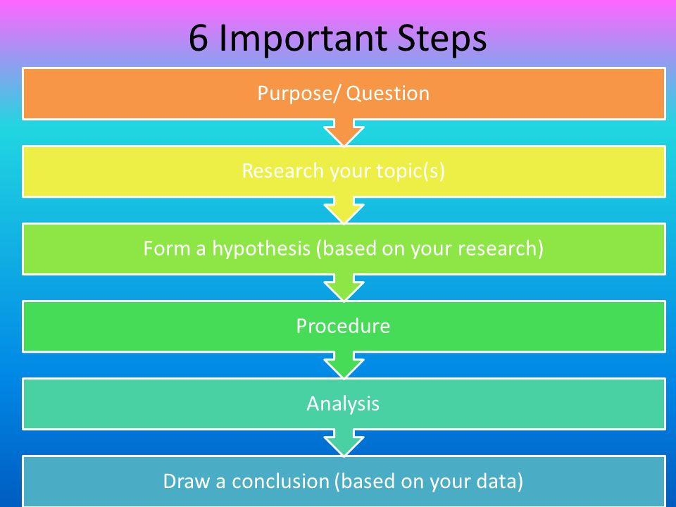 6 Important Steps Purpose/ Question Research your topic(s)
