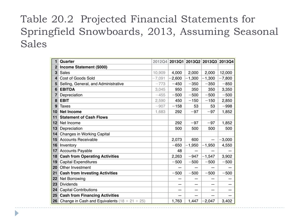 Table 20.2 Projected Financial Statements for Springfield Snowboards, 2013, Assuming Seasonal Sales