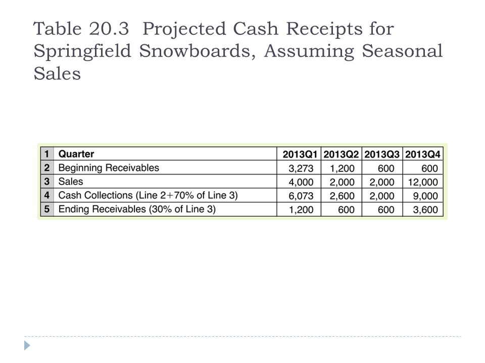 Table 20.3 Projected Cash Receipts for Springfield Snowboards, Assuming Seasonal Sales