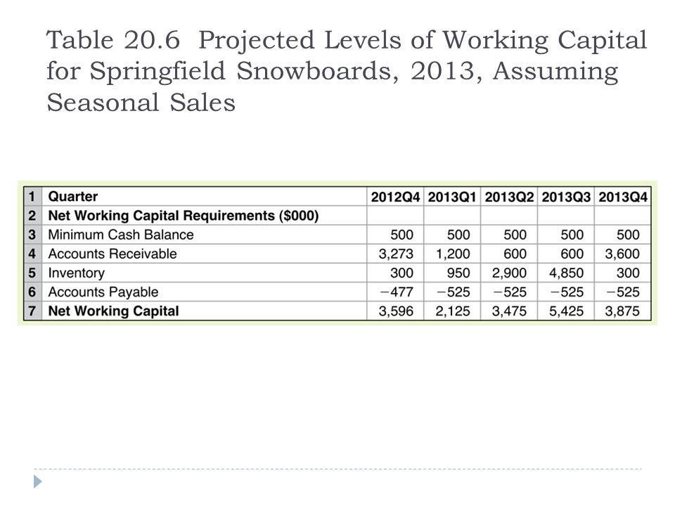 Table 20.6 Projected Levels of Working Capital for Springfield Snowboards, 2013, Assuming Seasonal Sales