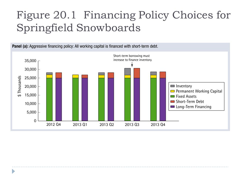 Figure 20.1 Financing Policy Choices for Springfield Snowboards