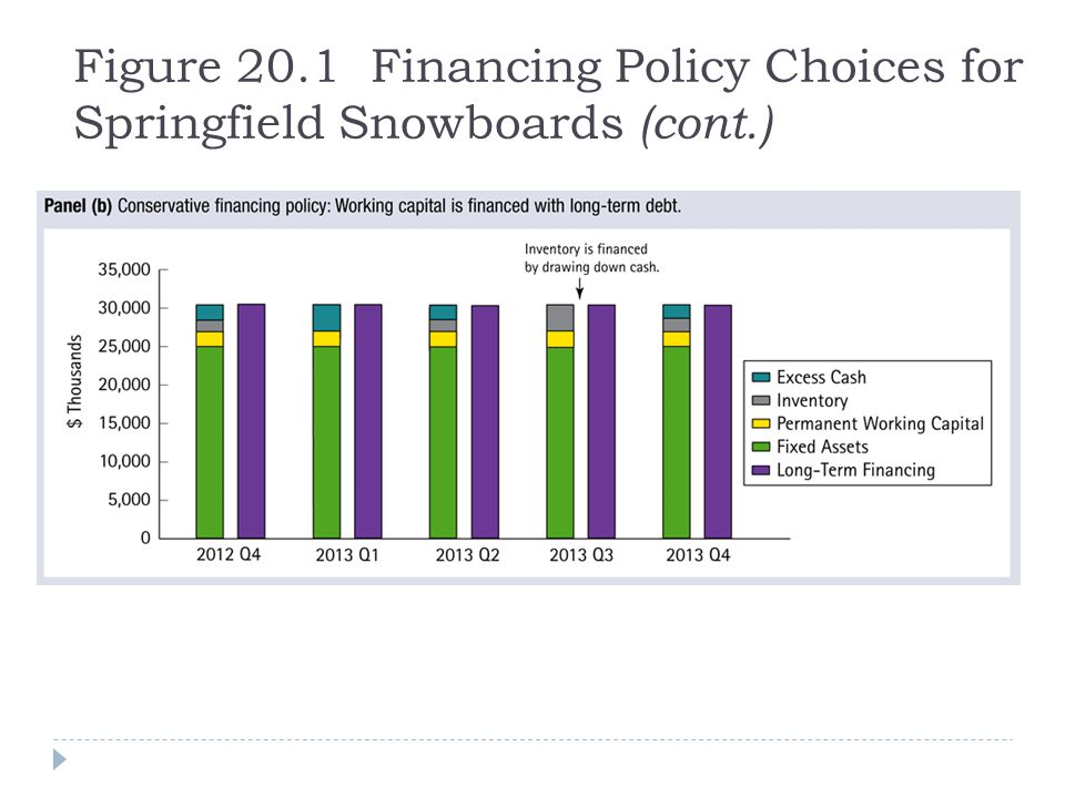 Figure 20. 1 Financing Policy Choices for Springfield Snowboards (cont