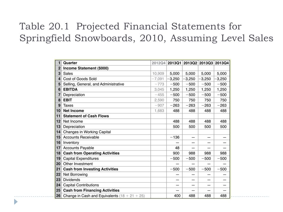 Table 20.1 Projected Financial Statements for Springfield Snowboards, 2010, Assuming Level Sales