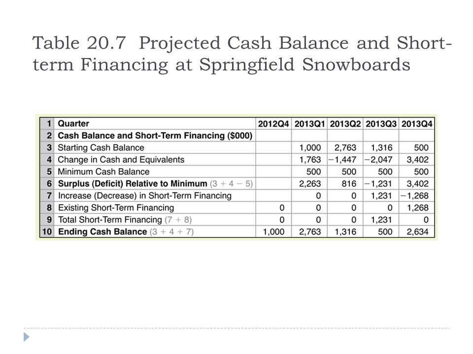 Table 20.7 Projected Cash Balance and Short-term Financing at Springfield Snowboards