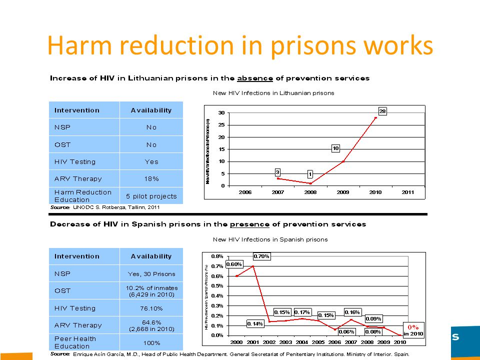 Harm reduction in prisons works