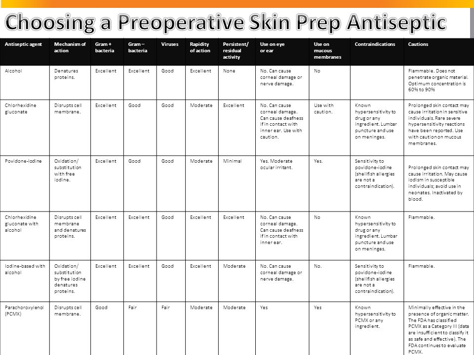 Choosing a Preoperative Skin Prep Antiseptic