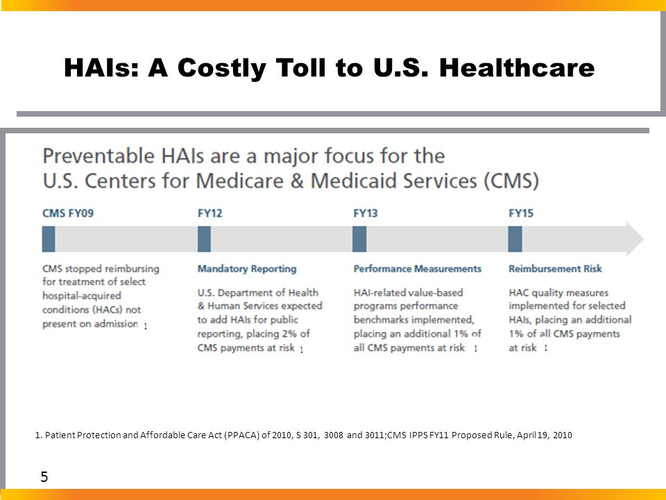 HAIs: A Costly Toll to U.S. Healthcare