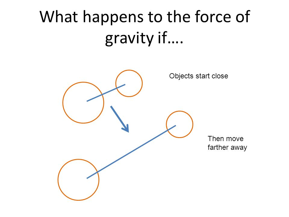 What happens to the force of gravity if….