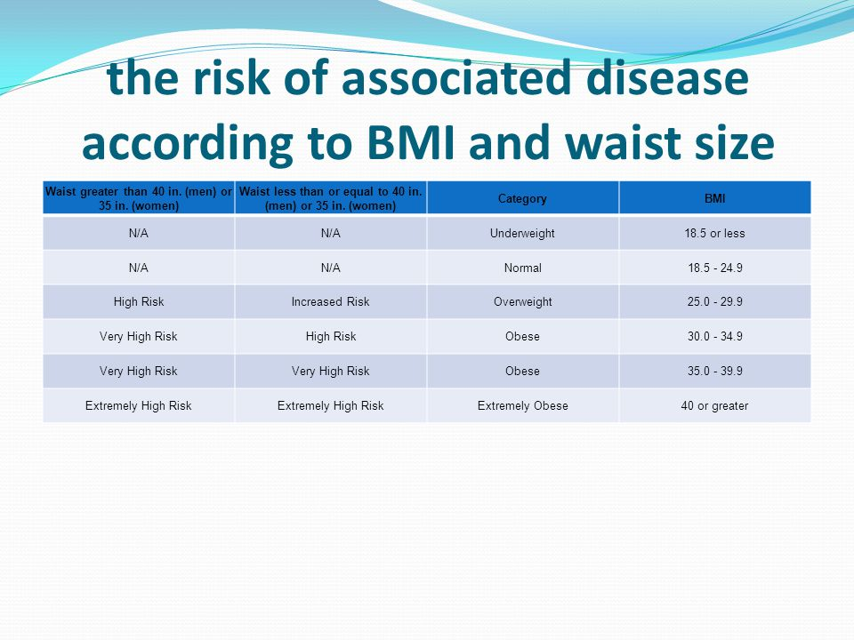 the risk of associated disease according to BMI and waist size