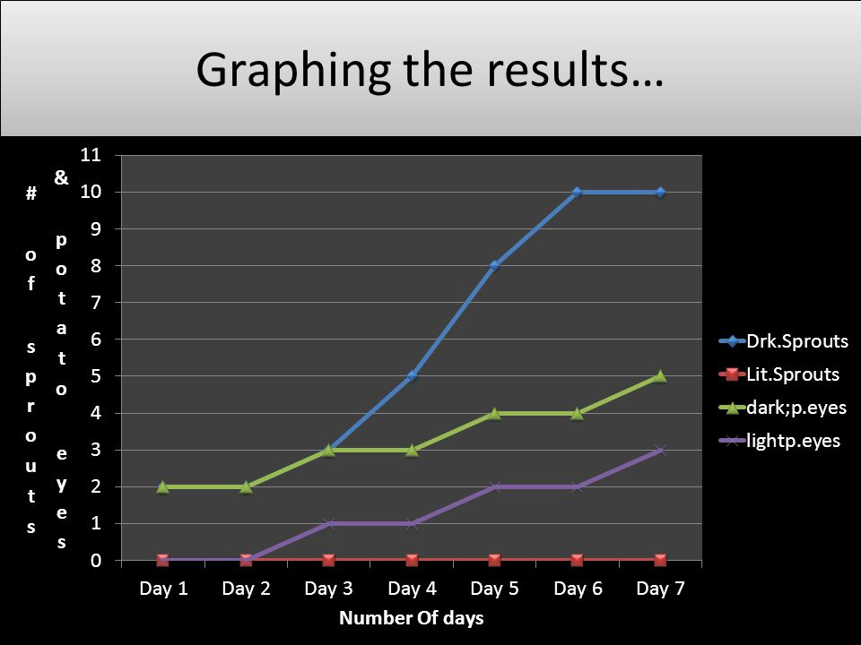 Graphing the results…