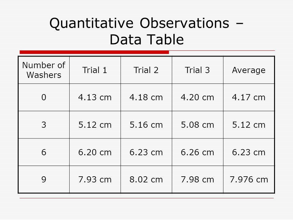 Quantitative Observations – Data Table