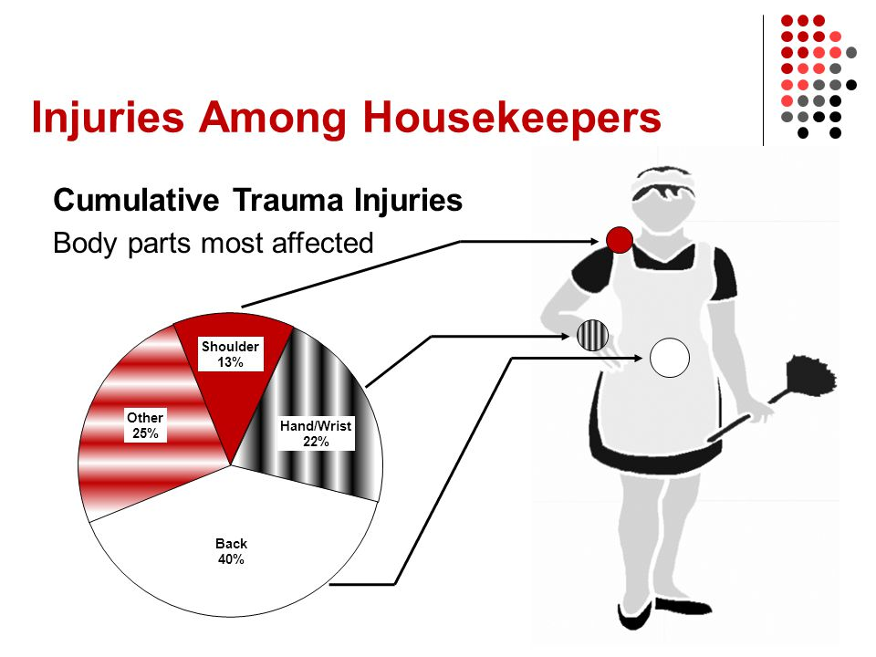 Injuries Among Housekeepers