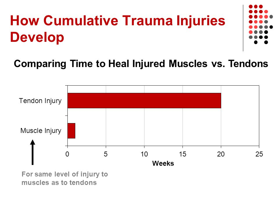 How Cumulative Trauma Injuries Develop