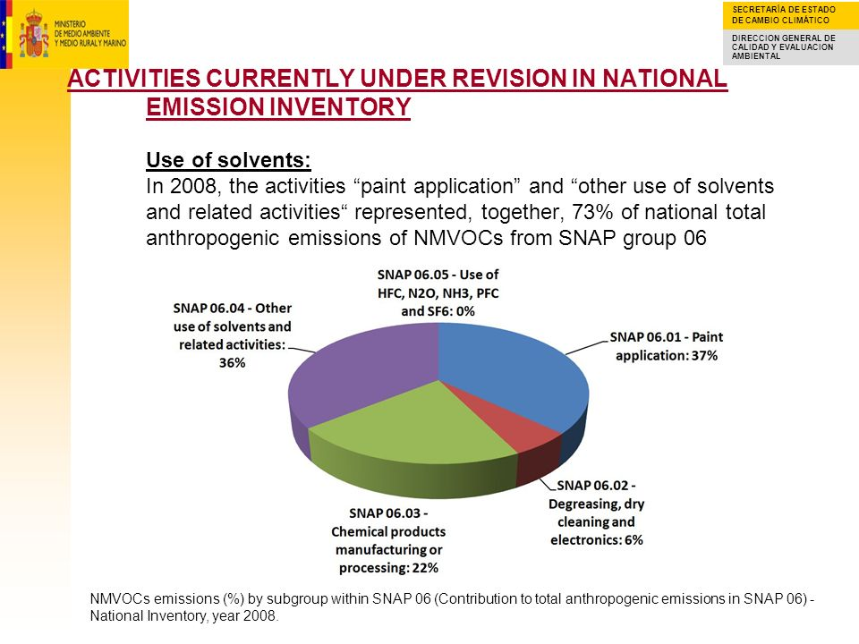 ACTIVITIES CURRENTLY UNDER REVISION IN NATIONAL EMISSION INVENTORY Use of solvents: In 2008, the activities paint application and other use of solvents and related activities represented, together, 73% of national total anthropogenic emissions of NMVOCs from SNAP group 06