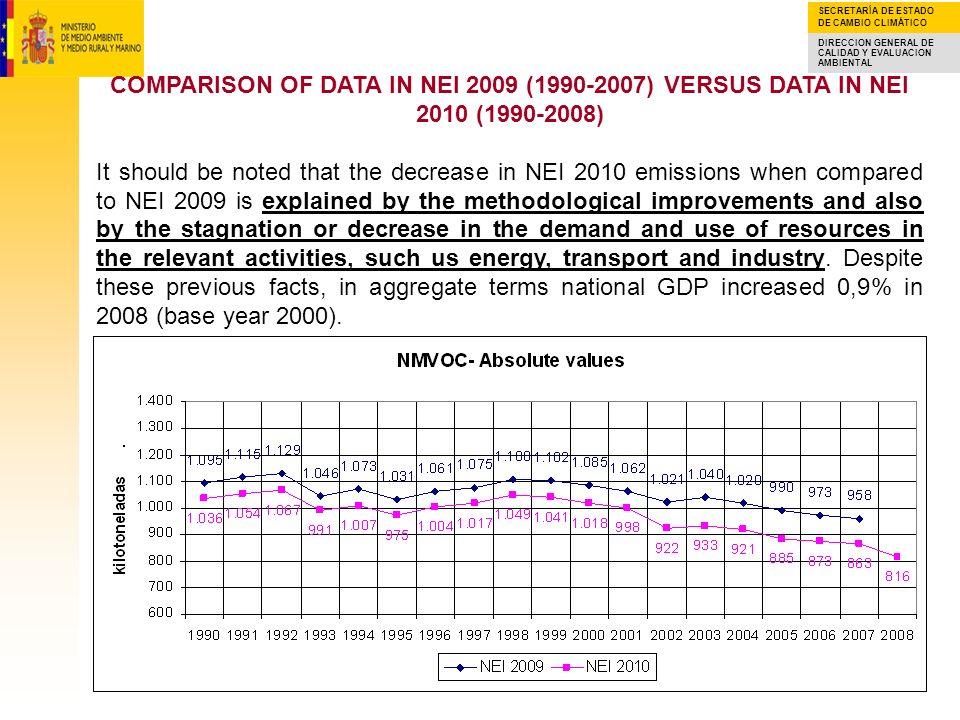 COMPARISON OF DATA IN NEI 2009 (1990-2007) VERSUS DATA IN NEI 2010 (1990-2008)