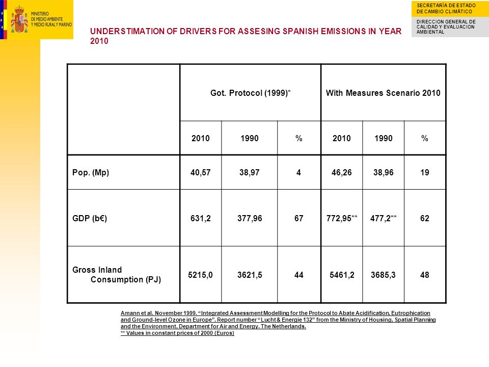 UNDERSTIMATION OF DRIVERS FOR ASSESING SPANISH EMISSIONS IN YEAR 2010