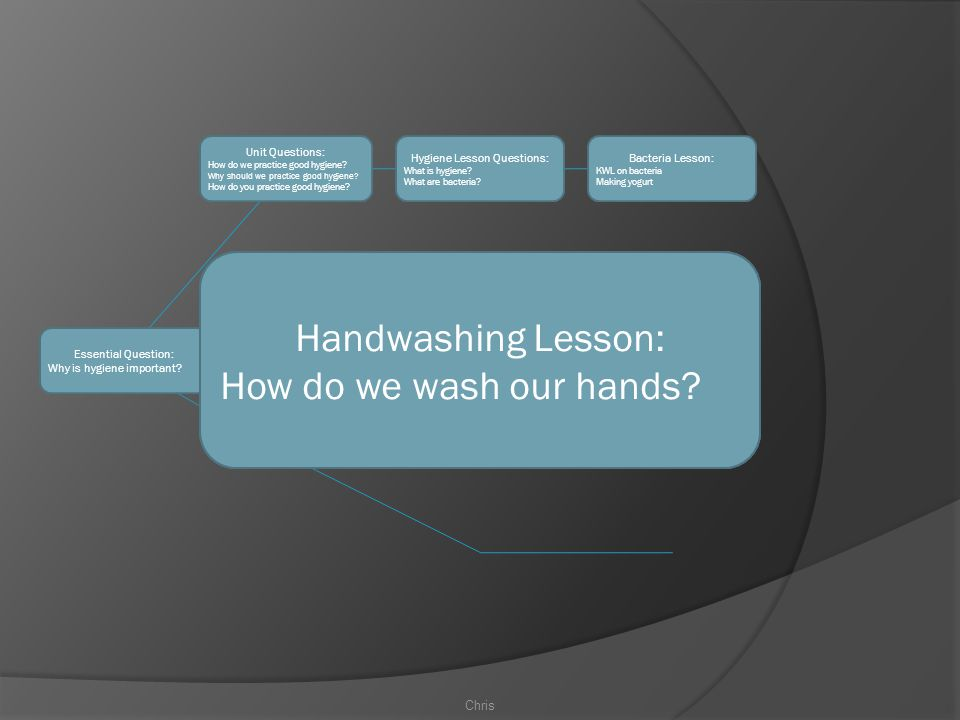 Unit Questions: Handwashing Lesson: How do we wash our hands