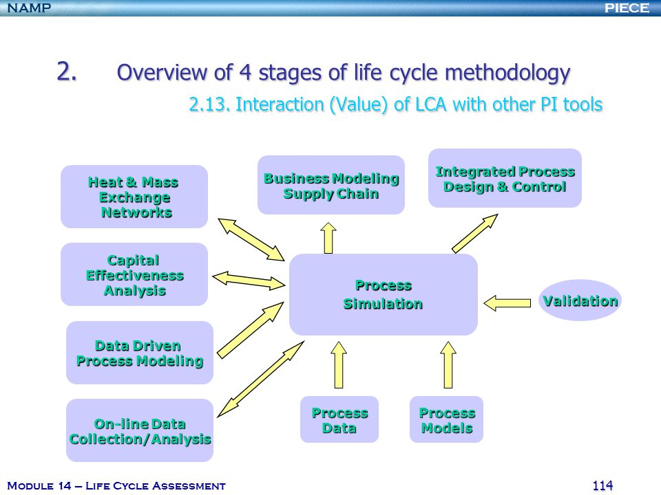 2. Overview of 4 stages of life cycle methodology. 2. 13