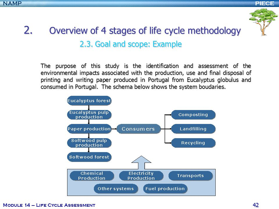 2. Overview of 4 stages of life cycle methodology. 2. 3