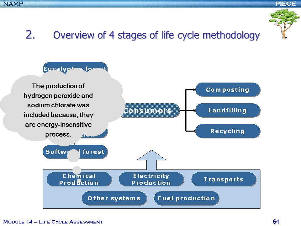 2. Overview of 4 stages of life cycle methodology