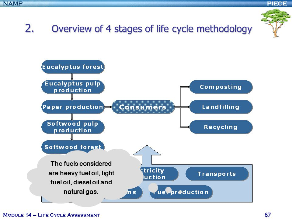 Challenges for Biofuels – New Life Cycle Assessment Report from Energy Biosciences Institute