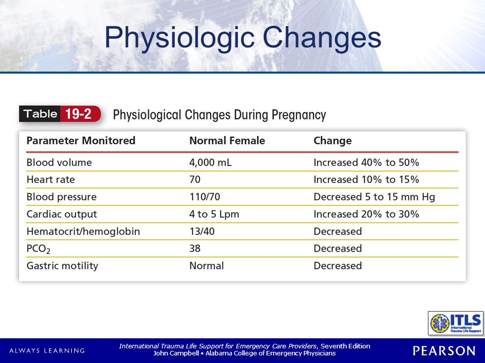 Physiologic Changes Respiratory system
