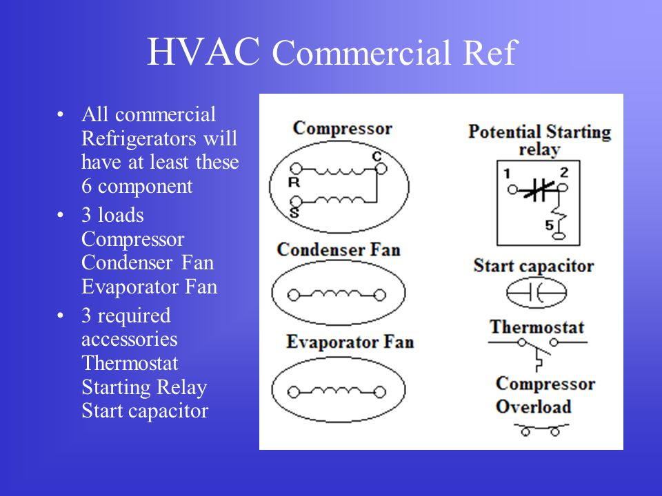 HVAC Commercial Ref All commercial Refrigerators will have at least these 6 component. 3 loads Compressor Condenser Fan Evaporator Fan.