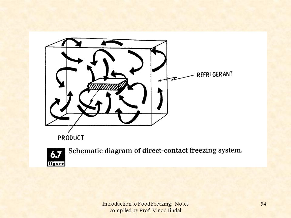 Introduction to Food Freezing: Notes compiled by Prof. Vinod Jindal