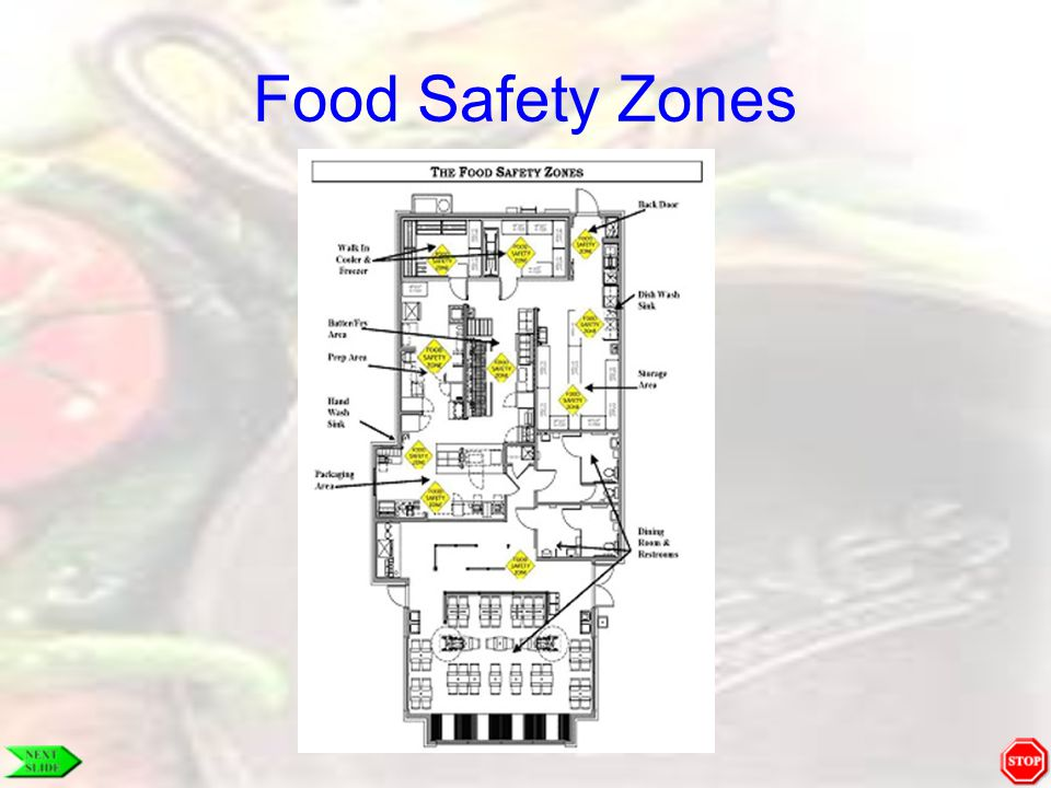 Food Safety Zones