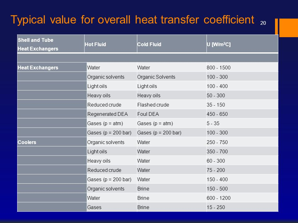 Typical value for overall heat transfer coefficient
