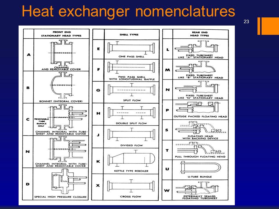 Heat exchanger nomenclatures