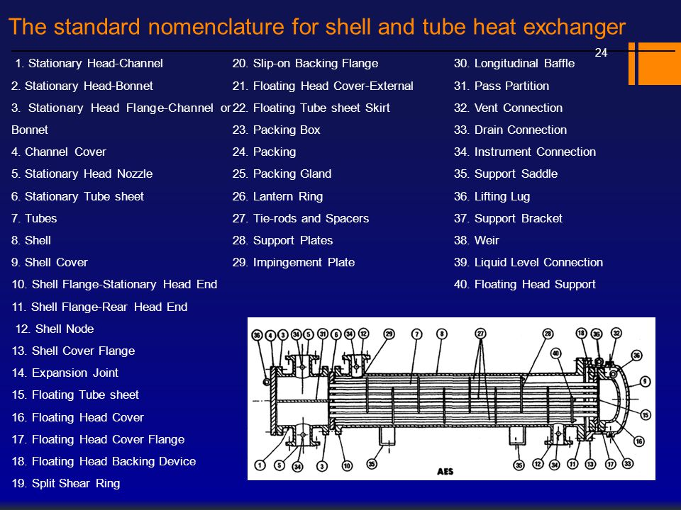 The standard nomenclature for shell and tube heat exchanger