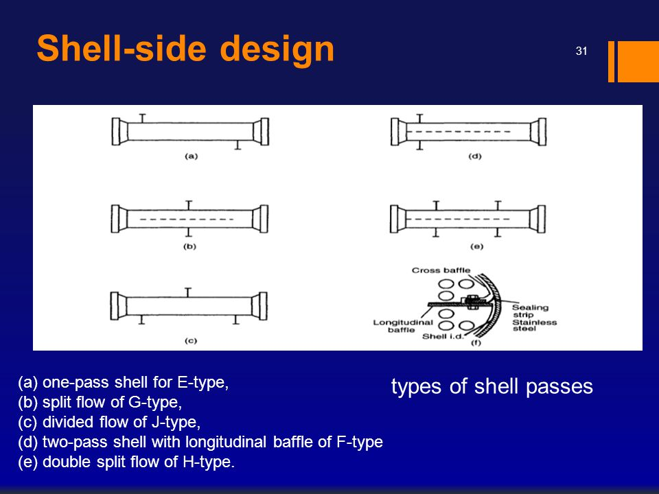 Shell-side design types of shell passes one-pass shell for E-type,