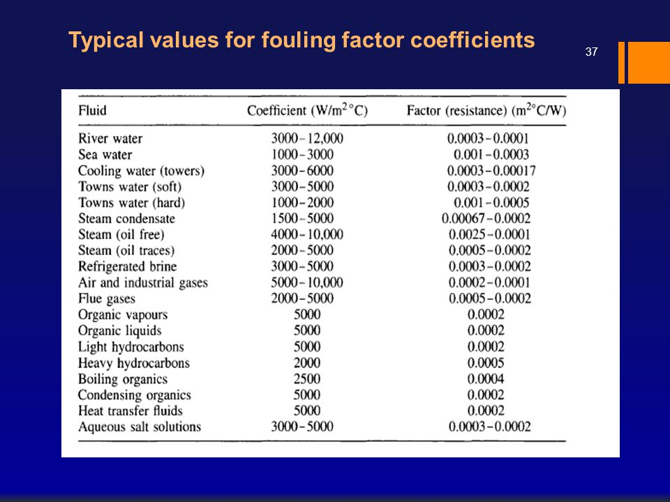 Typical values for fouling factor coefficients