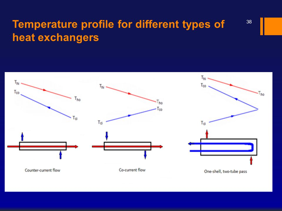Temperature profile for different types of heat exchangers