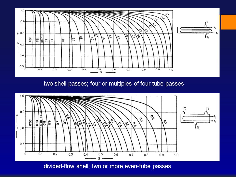 two shell passes; four or multiples of four tube passes