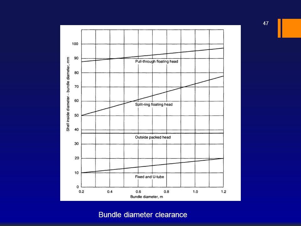 Bundle diameter clearance