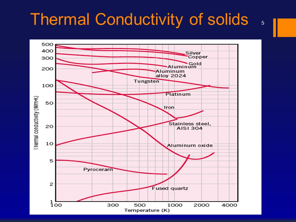 Thermal Conductivity of solids