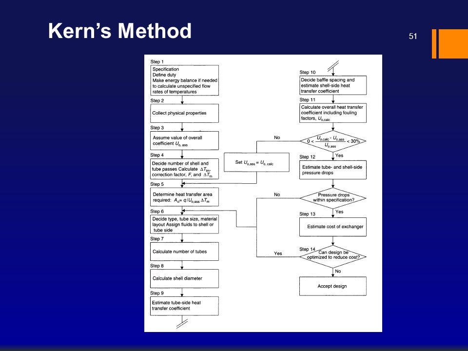 Kern's Method