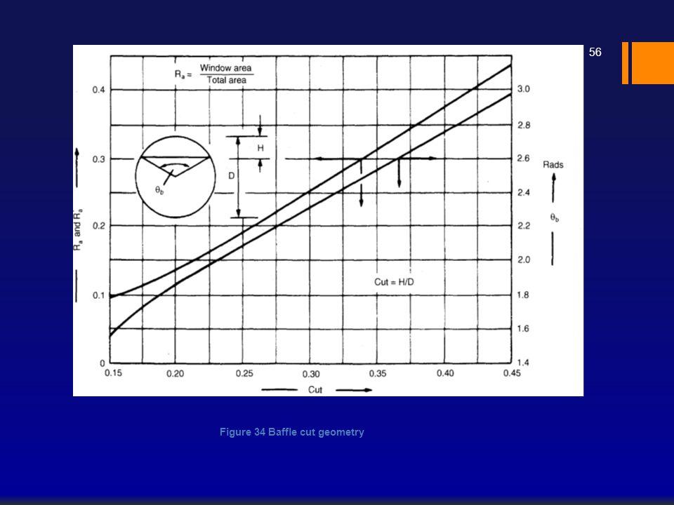 Figure 34 Baffle cut geometry